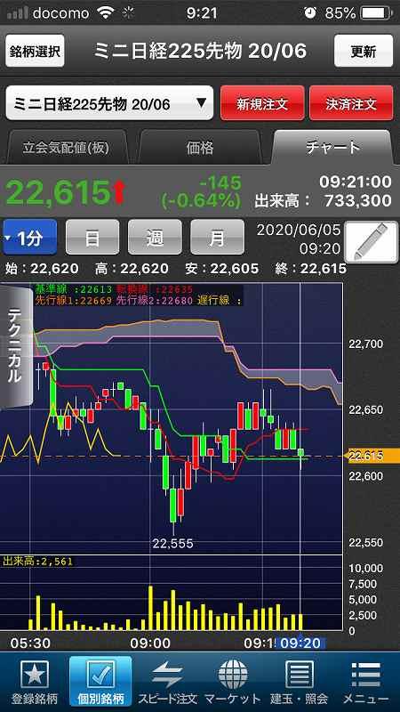 【日経225mini】経済再開期待、高値警戒感、今夜米雇用統計1