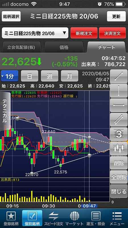 【日経225mini】経済再開期待、高値警戒感、今夜米雇用統計2
