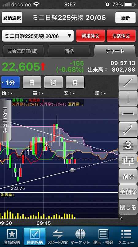 【日経225mini】経済再開期待、高値警戒感、今夜米雇用統計3