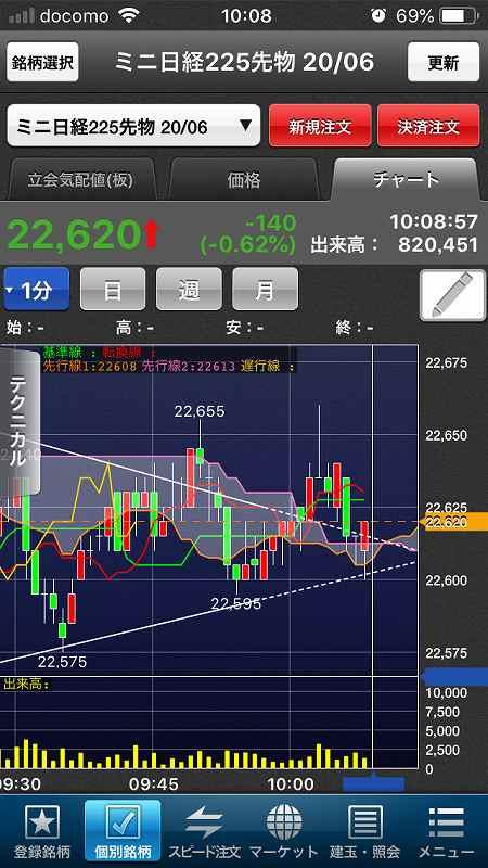 【日経225mini】経済再開期待、高値警戒感、今夜米雇用統計4