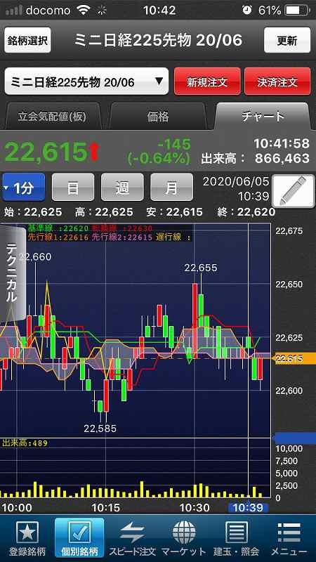 【日経225mini】経済再開期待、高値警戒感、今夜米雇用統計5