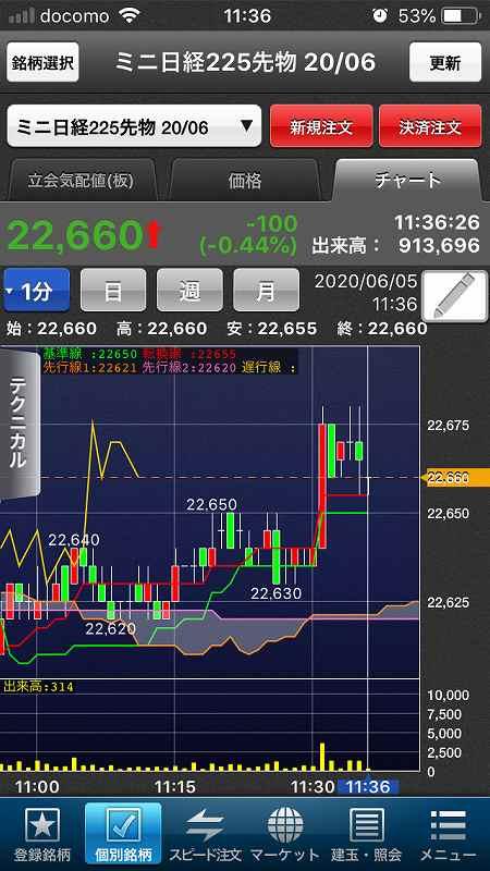 【日経225mini】経済再開期待、高値警戒感、今夜米雇用統計7