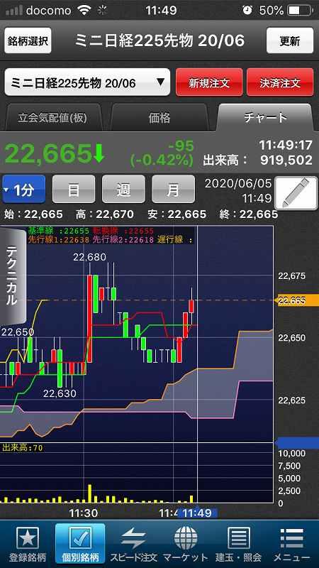 【日経225mini】経済再開期待、高値警戒感、今夜米雇用統計8