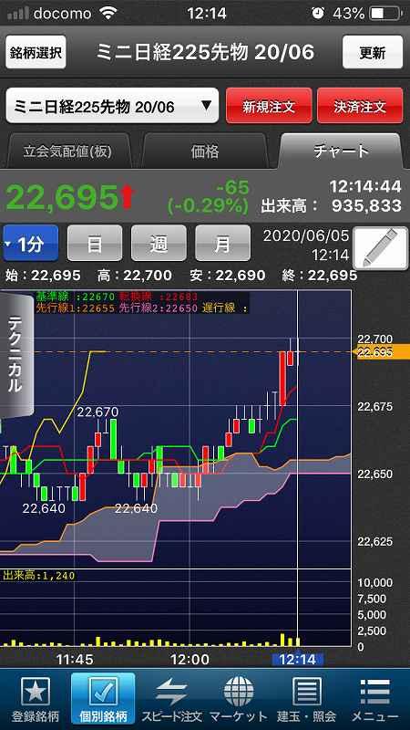 【日経225mini】経済再開期待、高値警戒感、今夜米雇用統計9