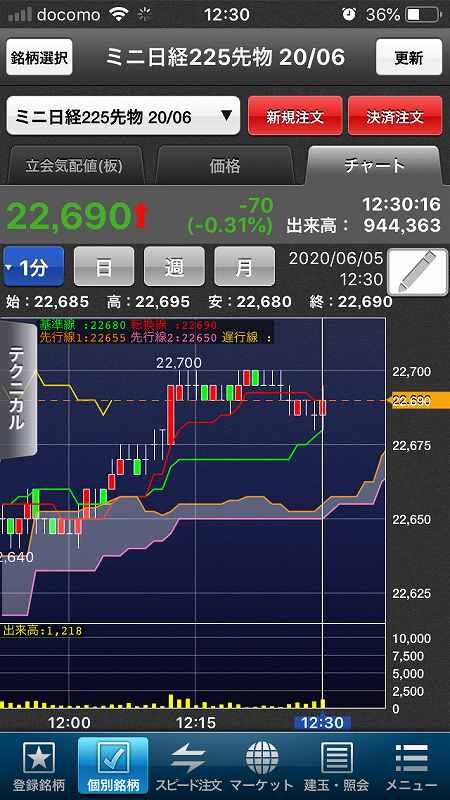 【日経225mini】経済再開期待、高値警戒感、今夜米雇用統計10