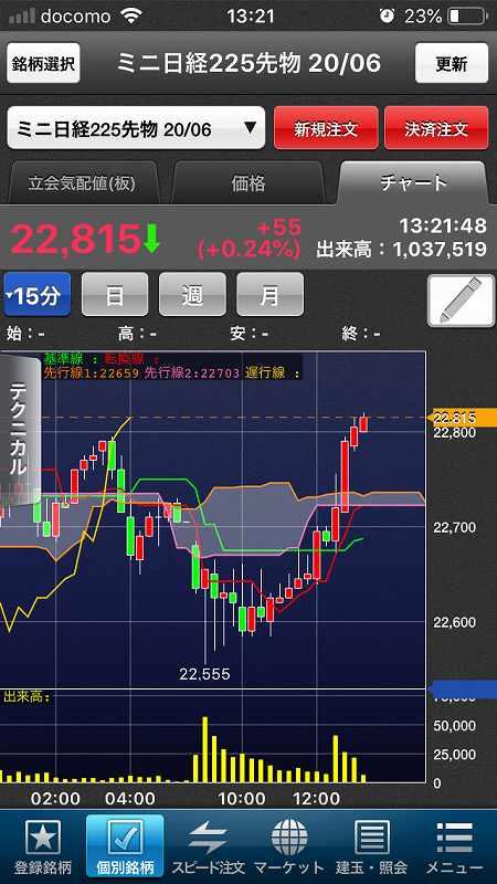 【日経225mini】経済再開期待、高値警戒感、今夜米雇用統計12