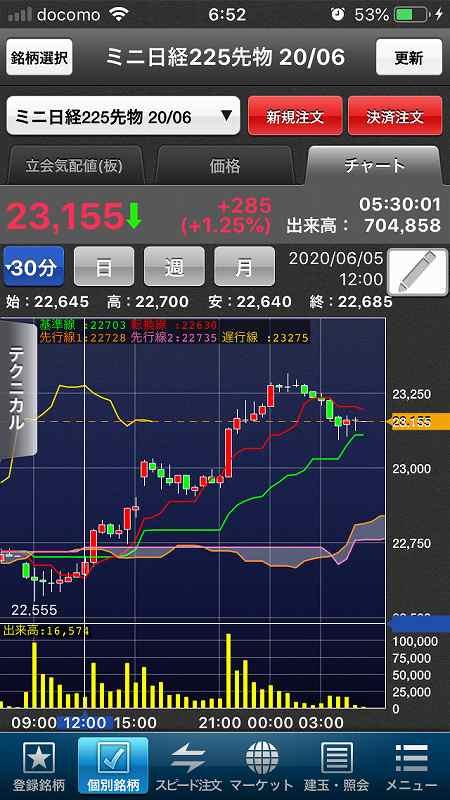 【日経225mini】経済再開期待、高値警戒感、今夜米雇用統計13