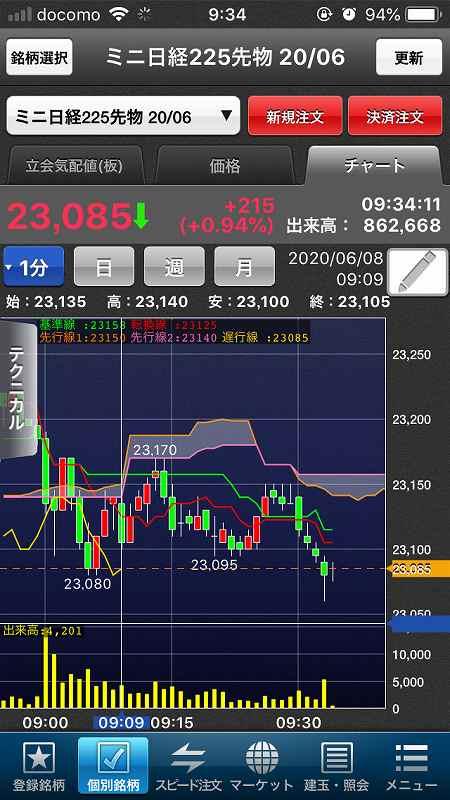 【日経225mini】5月雇用者大幅増で米株大幅高、日経5日続伸2