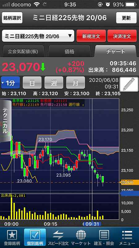 【日経225mini】5月雇用者大幅増で米株大幅高、日経5日続伸3