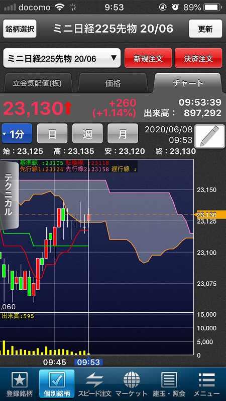 【日経225mini】5月雇用者大幅増で米株大幅高、日経5日続伸4