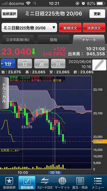 【日経225mini】5月雇用者大幅増で米株大幅高、日経5日続伸5
