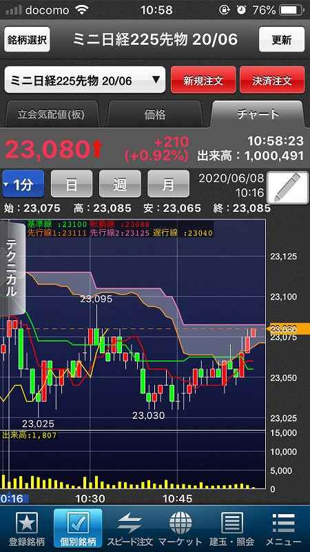 【日経225mini】5月雇用者大幅増で米株大幅高、日経5日続伸6