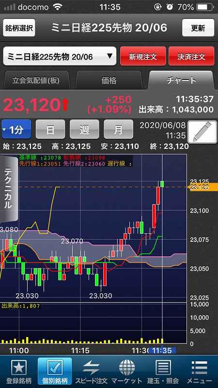 【日経225mini】5月雇用者大幅増で米株大幅高、日経5日続伸7