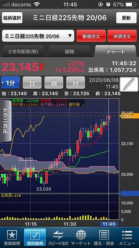 【日経225mini】5月雇用者大幅増で米株大幅高、日経5日続伸7-2