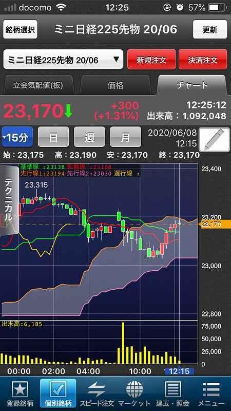 【日経225mini】5月雇用者大幅増で米株大幅高、日経5日続伸9