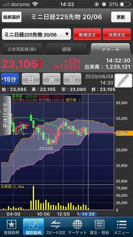【日経225mini】5月雇用者大幅増で米株大幅高、日経5日続伸10