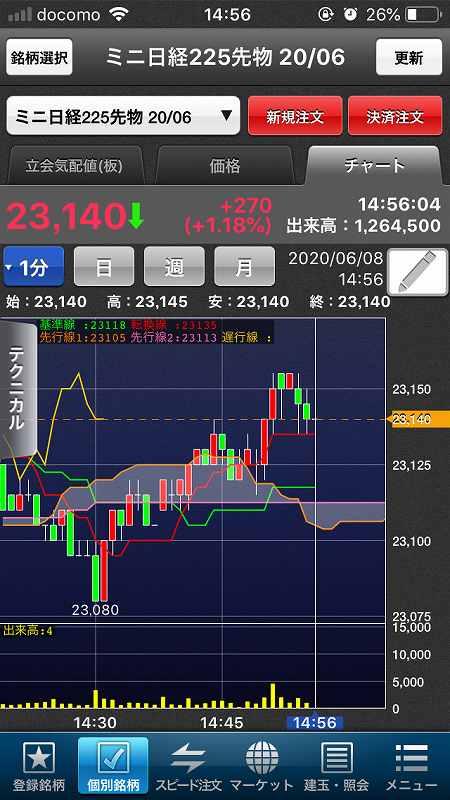 【日経225mini】5月雇用者大幅増で米株大幅高、日経5日続伸11