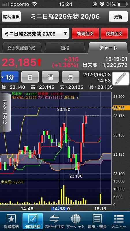【日経225mini】5月雇用者大幅増で米株大幅高、日経5日続伸13