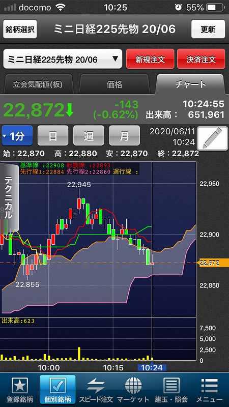 【日経225mini】ダウ続落、日経先物は夜間22,000円台に6