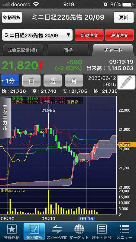 【日経225mini】ダウ1,861ドル下落、欧米株軒並み調整2