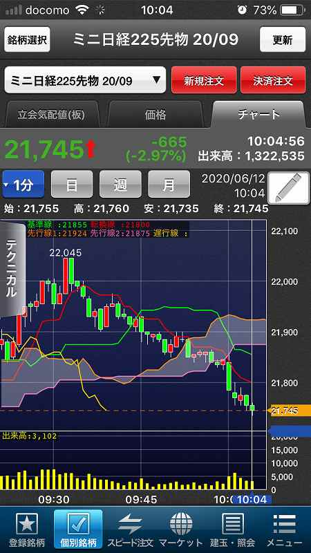 【日経225mini】ダウ1,861ドル下落、欧米株軒並み調整5