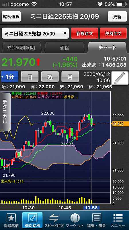 【日経225mini】ダウ1,861ドル下落、欧米株軒並み調整6