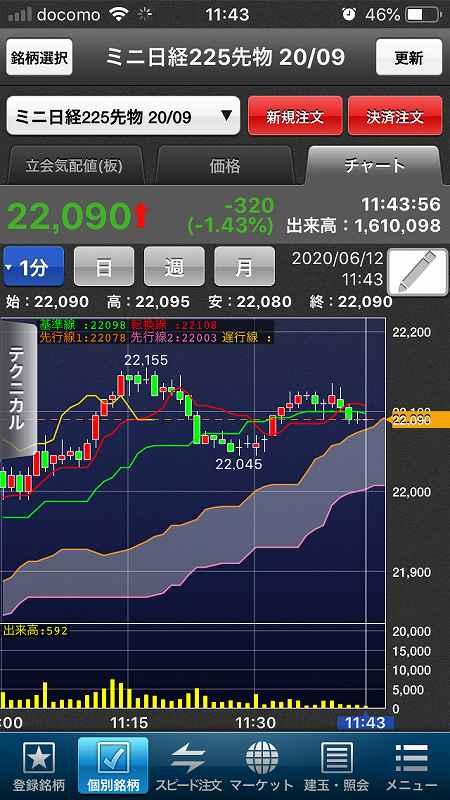 【日経225mini】ダウ1,861ドル下落、欧米株軒並み調整9