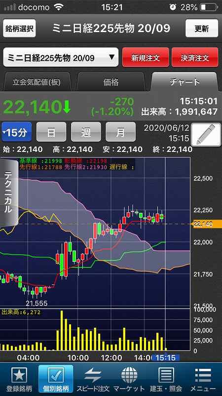 【日経225mini】ダウ1,861ドル下落、欧米株軒並み調整10