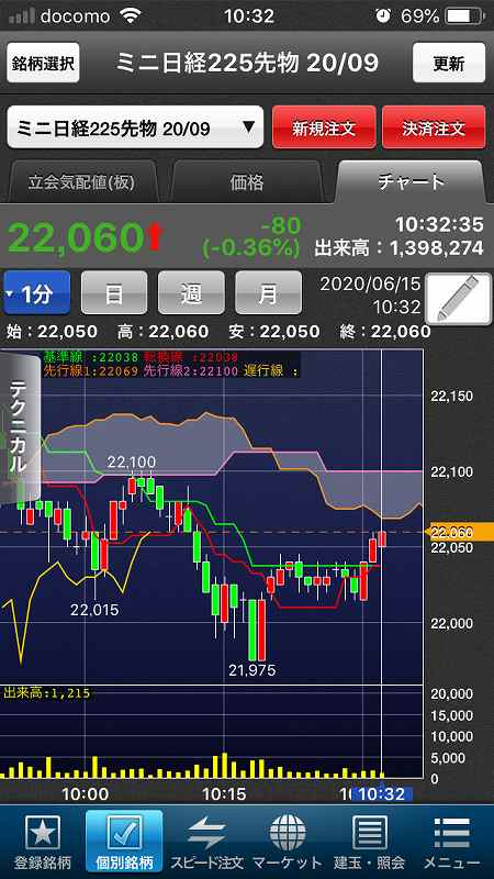 【日経225mini】米3指数回復、強気相場調整も一旦落ち着き6