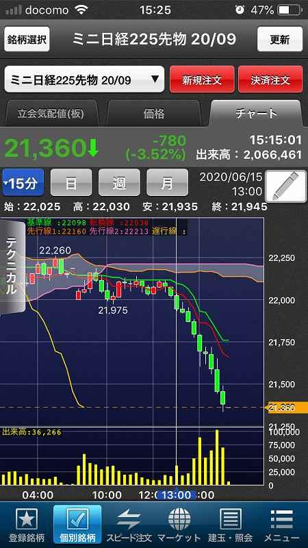 【日経225mini】米3指数回復、強気相場調整も一旦落ち着き11