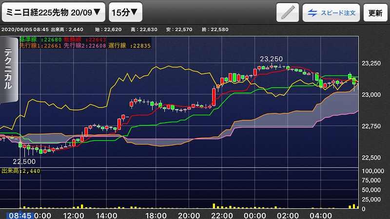 【日経225mini】経済再開期待、高値警戒感、今夜米雇用統計