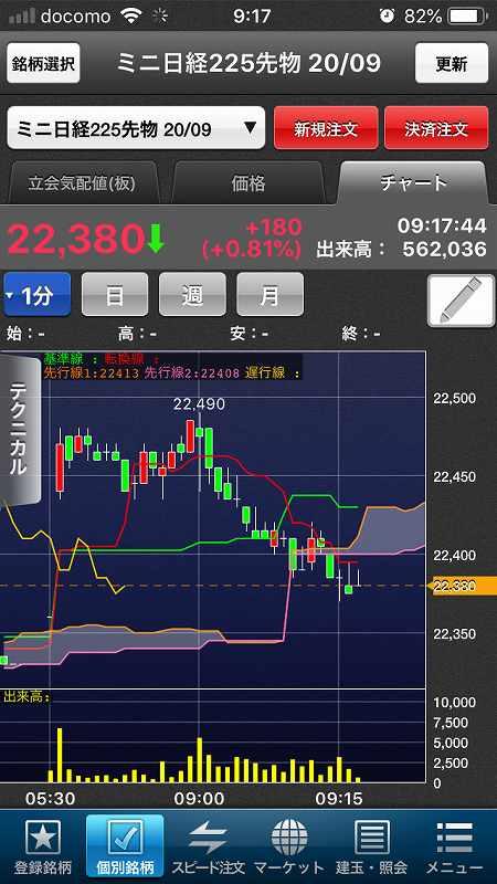 【日経225mini】感染拡大と指標に一喜一憂、海外市場は低調1