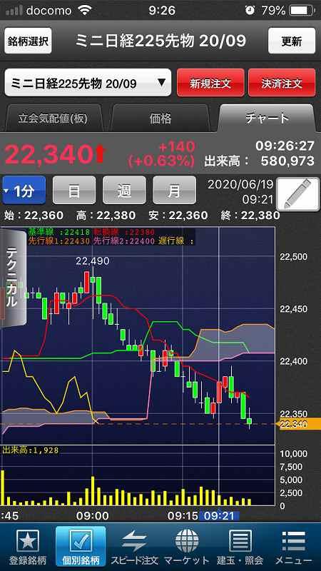 【日経225mini】感染拡大と指標に一喜一憂、海外市場は低調2