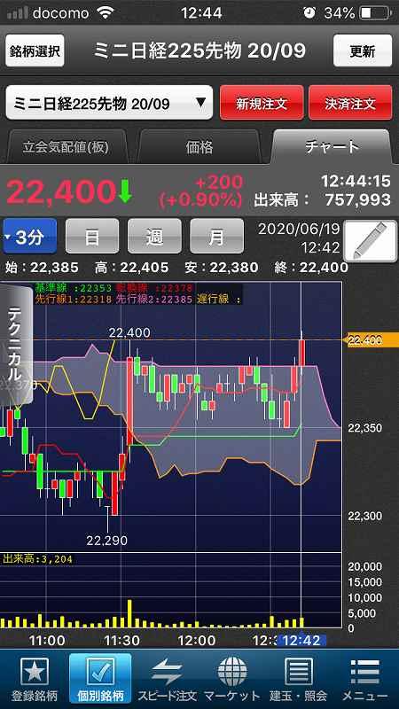 【日経225mini】感染拡大と指標に一喜一憂、海外市場は低調5