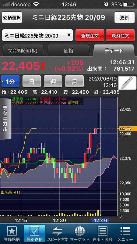 【日経225mini】感染拡大と指標に一喜一憂、海外市場は低調6