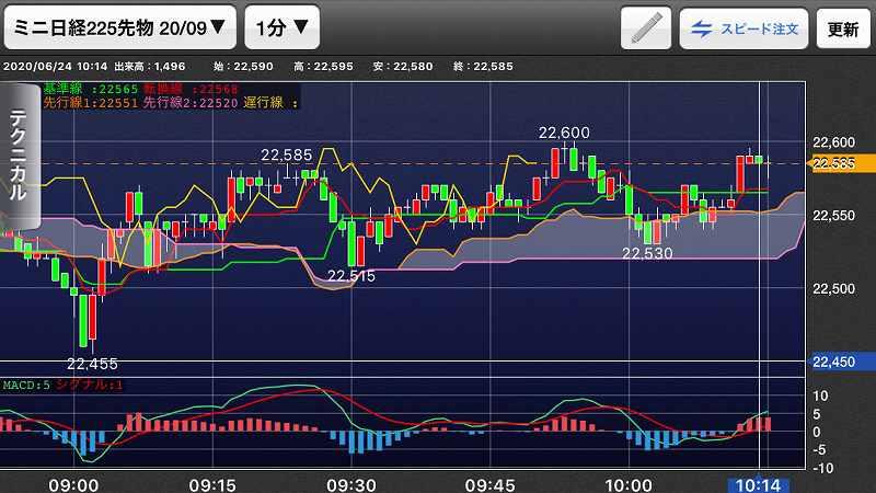 【日経225mini】経済指標良好、ナスダック2日連続高値更新5