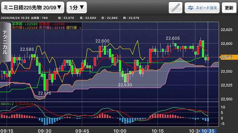 【日経225mini】経済指標良好、ナスダック2日連続高値更新6