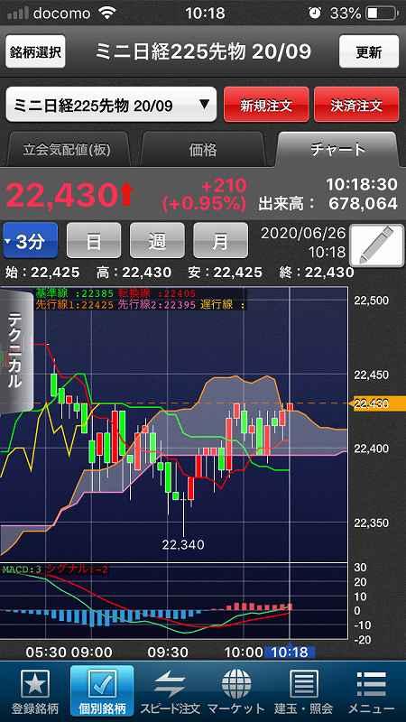 【日経225mini】金融規制緩和で米3指数上昇、失業者依然高水準8