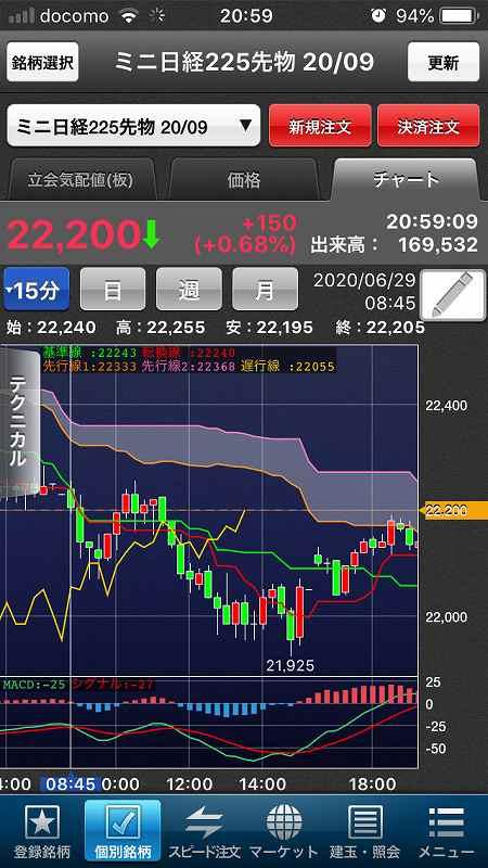 【日経225mini】感染拡大で経済活動一部制限、ダウ大幅下落9