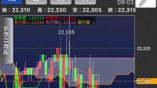 【日経225mini】経済指標を好感、米3指数上昇、雇用統計前2