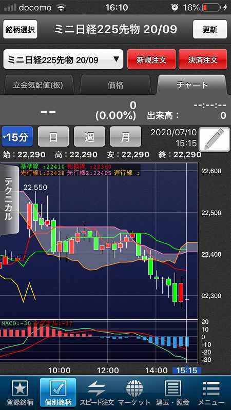 【日経225mini】超緩和vs感染拡大、米市場休場後の週明け11
