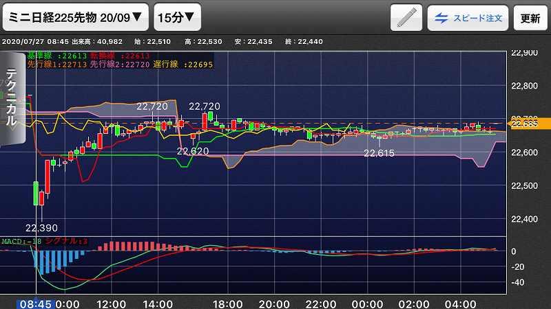 【日経225mini】超緩和vs感染拡大、米市場休場後の週明け22
