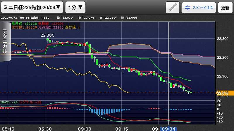 nikkei-futures-trading-20200731-1