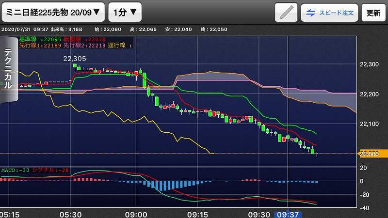 nikkei-futures-trading-20200731-2