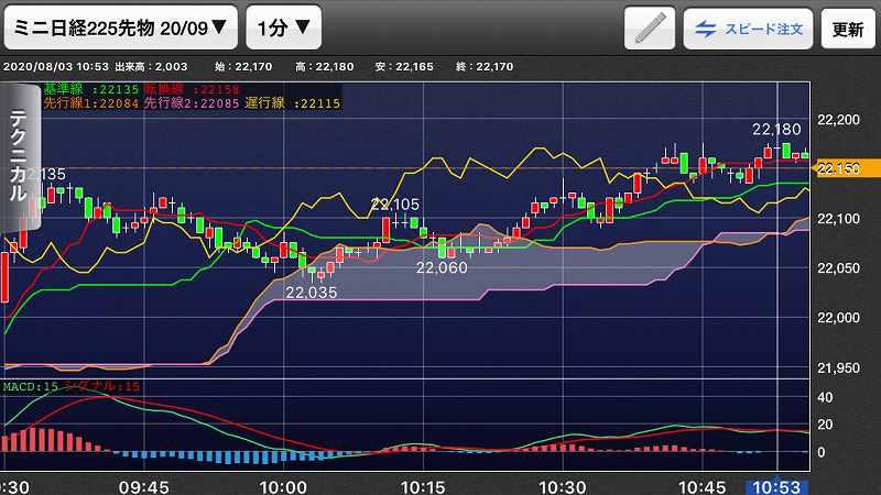 nikkei-futures-trading-20200803-3