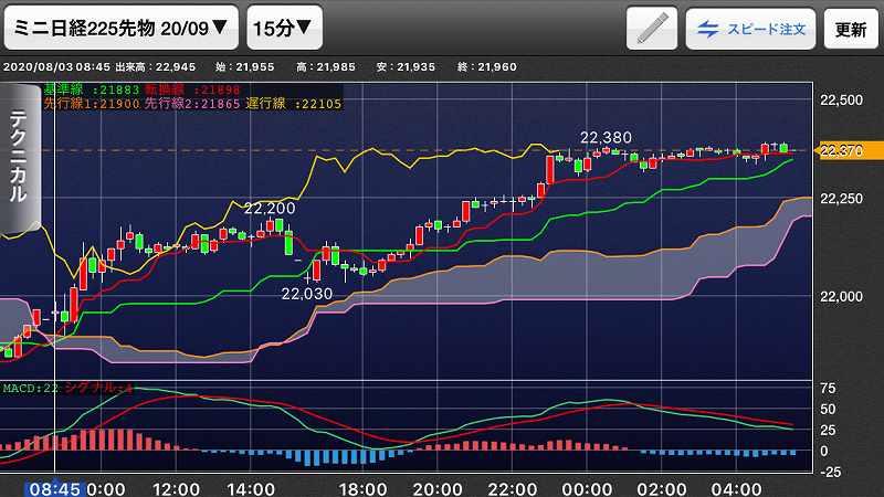 nikkei-futures-trading-20200803-4