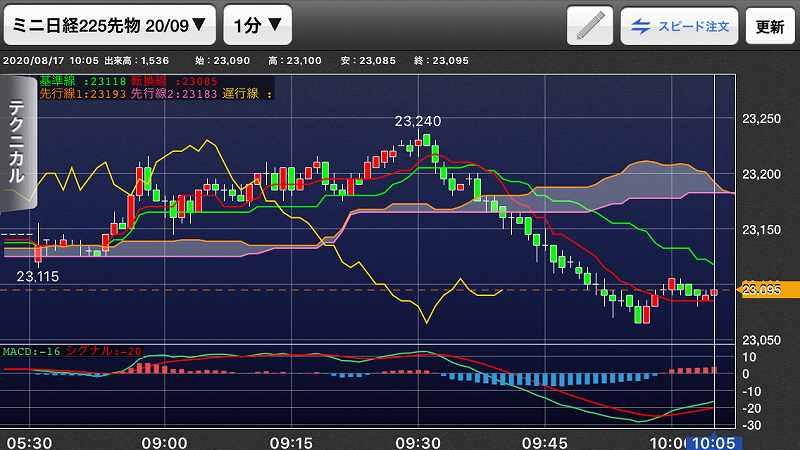 nikkei-futures-trading-20200817-2