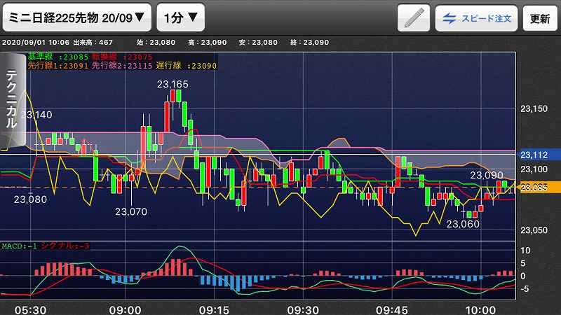 nikkei-futures-trading-20200901-4