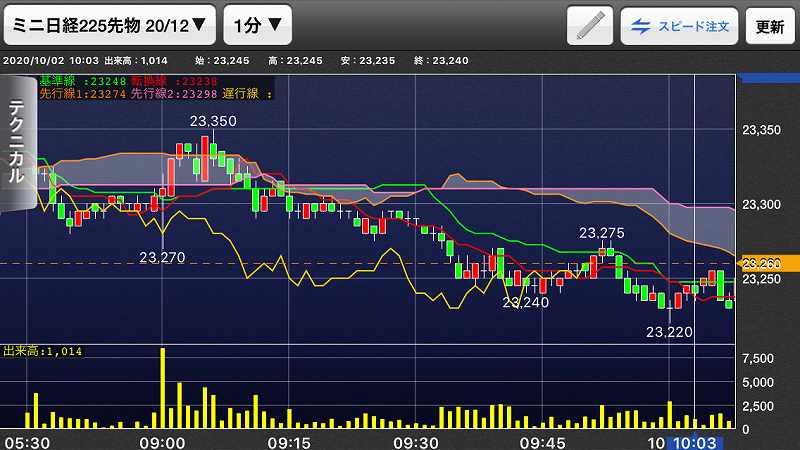 nikkei-futures-trading-20201002-1
