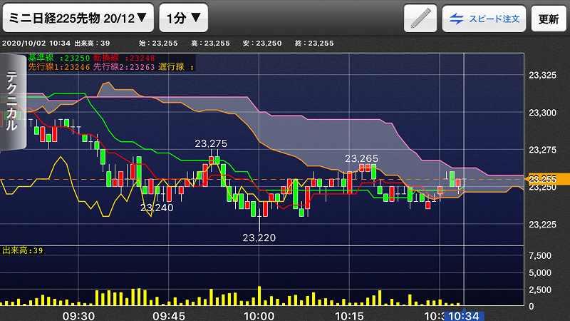 nikkei-futures-trading-20201002-2